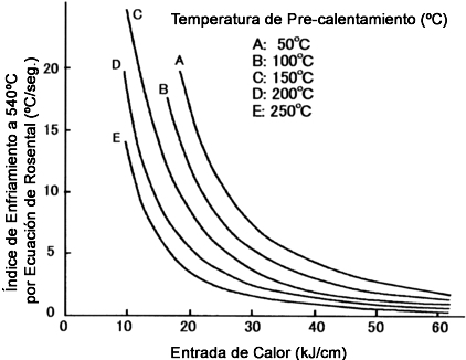 how to find cooling rate