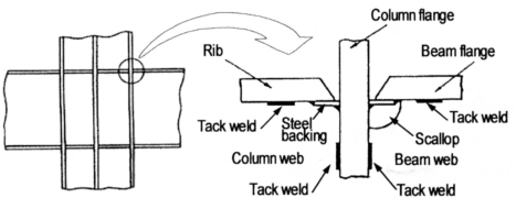 Fig. 1 Recommended tack weld locations for a column-to-beam connection joint