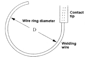 Figure 1. Wire ring diameter where the wire is fed out of the contact tip