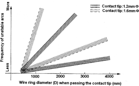 Figure 2. Frequency of unstable arcs as a function of wire ring diameter (D) when passing through the contact tip (Wire diameter: 1.2 mm Ø)