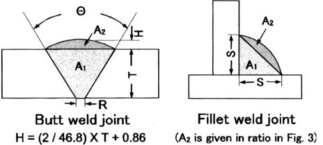 weld sizes (� in deg , h, r, s