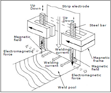 Figure 4: Electro-magnetically controlling welding head for Band-Overlaying