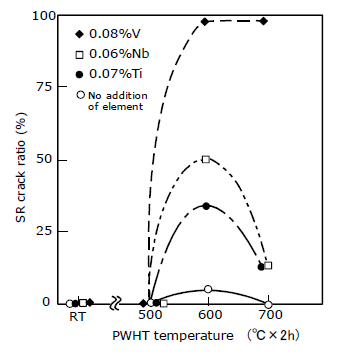 Figure 2: SR crack susceptibility of Cr-Mo steel (0.16%C, 0.30%Si, 0.60%Mn, 0.99%Cr, 0.46%Mo) as a function of PWHT temperature and additional alloying elements in ygroove restraint cracking test [Ref.2]