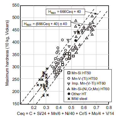 Figure 1: Maximum HAZ hardness vs. Ceq of 20-mm thick mild steel and high tensile strength steels (Bead-on-plate welding with a D5016 electrode) [Ref. 1].