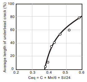 Figure 2: Effect of base metal Ceq on underbead cracking (Base metal: 38-mm thick C-Mn steel; Covered electrode: E6010 of 3.2 mmØ; Welding conditions: 100A/25V/25cpm; Bead length: 32 mm) [Ref. 2].