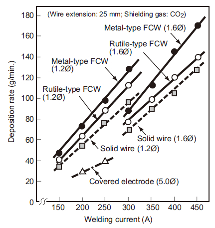 Figure 1: Deposition rates of covered electrodes, solid wires,rutile-type FCWs, and metal-type FCWs as a function of weldingcurrents.