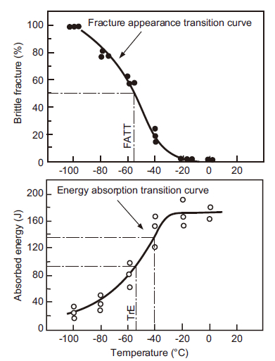 Figure 1: Energy absorption transition and fracture appearance transition curves of mild steel or low alloy steel welds.