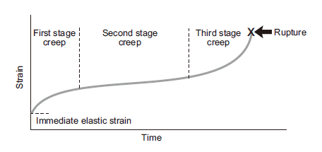 Figure 1: Creep curve (constant stress and temperature)