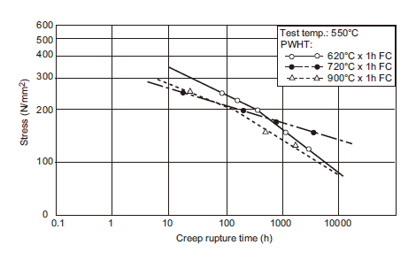 Figure 2: Typical diagrams of stress to rupture time in creep rupture testing of 2.25Cr-1Mo weld metal.