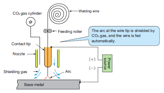 Fig. 1 Schematic diagram of semiautomatic CO<small>2</small> arc welding