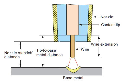 Shielding gas flow rate and nozzle standoff distance