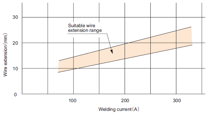 Fig. 5 Suitable wire extension vs. welding current