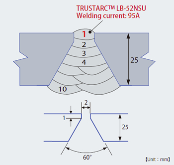 Figure 3: Groove shape and pass sequence of butt joint welding with TRUSTARCTM LB-52NSU(root pass only) and TRUSTARCTM LB-52NS