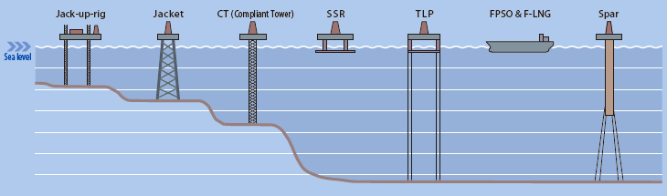 Figure 4: Typical offshore structures