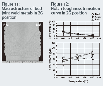 Figure 11: Macrostructure of butt joint weld metals in 2G position Figure 12: Notch toughness transition curve in 2G position