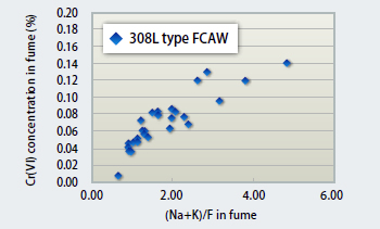 Figure 5 : Relationship between flux components and Cr(VI) in welding fume