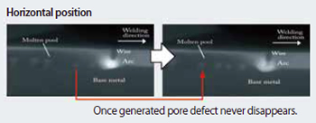Figure 11: Pore defect behavior in the molten pool, observed through X-ray transmission photograph