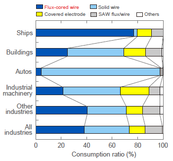 Figure 1: Relative consumption of welding consumables by industry in Japan in 2009.