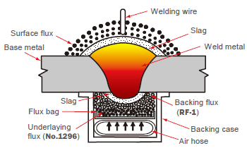 Figure 8: Diagram of the RF™ one-sided SAW process.