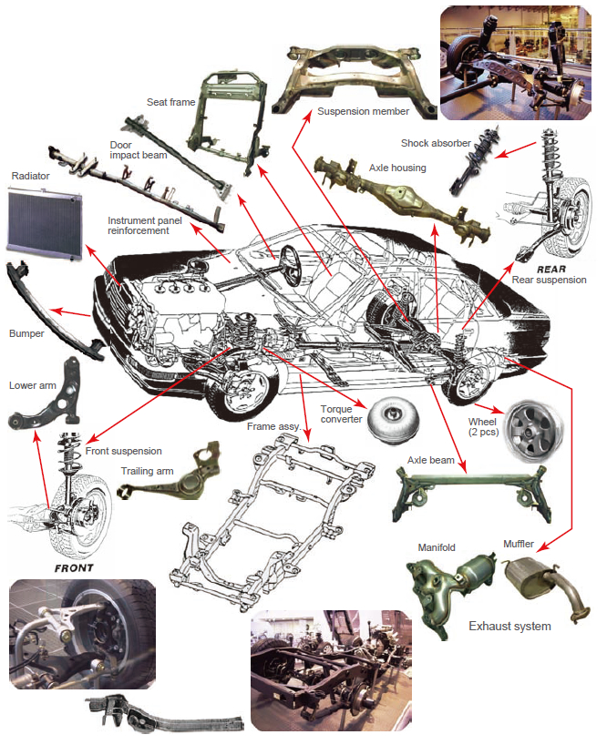 Figure 1: MAG and MIG welding applications of various car parts