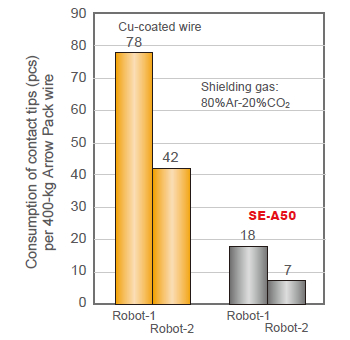 Figure 3: On-site survey records about the consumption of contact tips in robotic arc welding in comparison between Cu-coated wire and SE-A50.