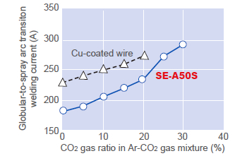 Figure 6: Globular-to-spray arc transition welding current as a function of CO2 ratio in Ar-CO2 shielding gas mixture in comparison between Cu-coated wire and SE-A50S (1.2 mmØ).