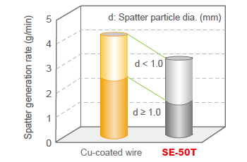 Figure 7: Comparison of spatter generation rates between Cu-coated wire and SE-50T (1.2 mmØ, CO2, 240 Amp)