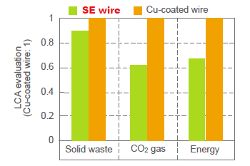 Figure 9: LCA evaluation of Cu-coated wire and SE wire