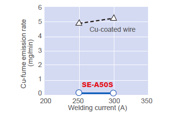 Figure 10: Cu-fume emission rates of Cu-coated wire and SE-A50S