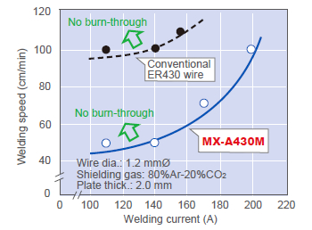 Figure 18: MX-A430M offers a wider currentspeed range over conventional ER430 wire to prevent burnthrough.