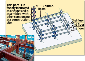 Architectural steel frames using steel pipes for columns
