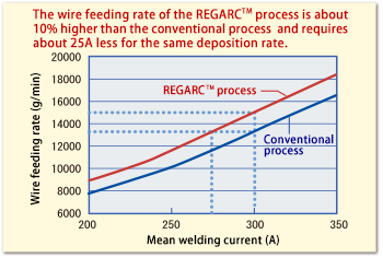 Relationship between mean welding current and wire feeding rate