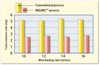 Difference in fume emission rate between the conventional and REGARCTM processes