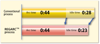 Figure 12: Comparison of cycle time between conventional and REGARCTM processes