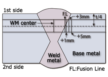 Figure 10: Schematic location of test specimens