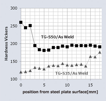 Figure 13: Hardness comparison between TG-S35 and TG-S50 weld metals