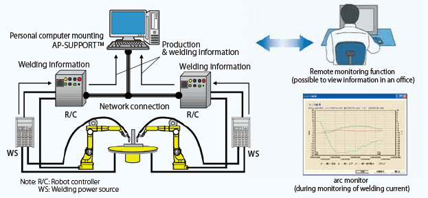 Figure 4: Network connection