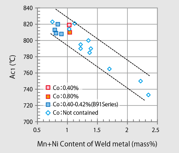 Figure 2: Relationship between Mn+Ni content and Ac1