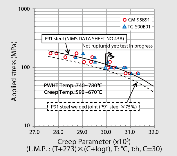 Figure 6: Creep rupture test results of CM-95B91 and TG-S90B91