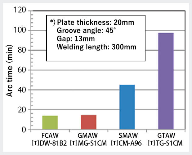 Figure 1: Comparison of arc time by welding processe