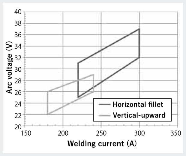 Figure 2: Applicable ranges of welding current and arc voltage by welding positions