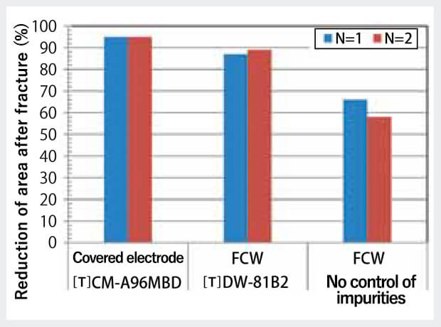 Figure 7: Comparison of reduction of area after fracture in high temperature-slow strain rate-tensile test