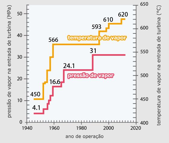 5cdea2c5dc5 Figura 1  Pressão e temperatura de vapor para generação de energia térmica  no Japão